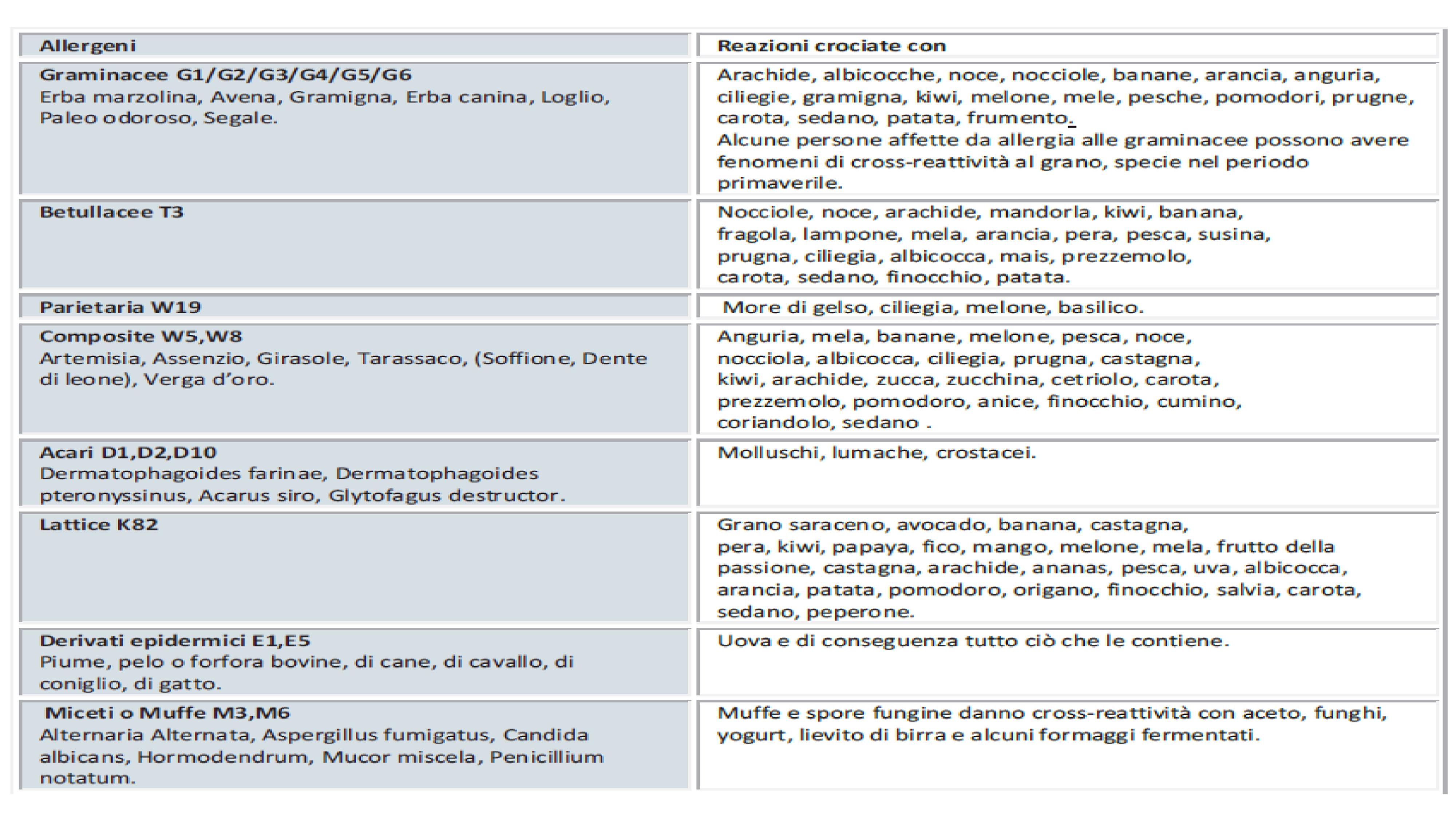 tabella reazioni crociate rispetto alle allergie respiratorie